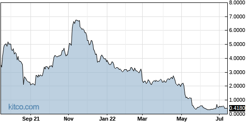 ENDP 1-Year Chart