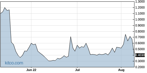 ENDP 3-Month Chart