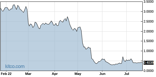 ENDP 6-Month Chart