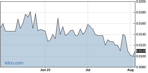 ENDV 3-Month Chart