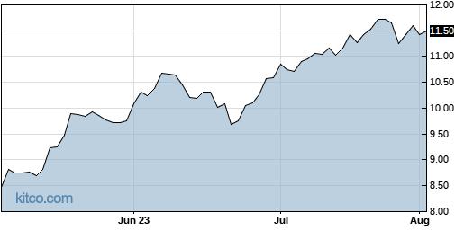 ENLC 3-Month Chart