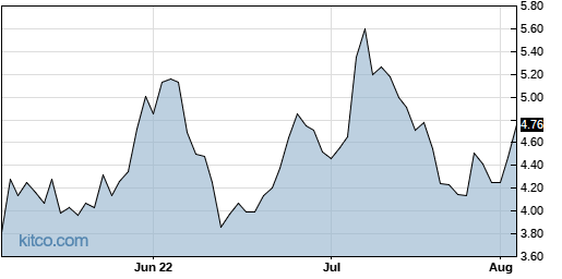 ENLV 3-Month Chart