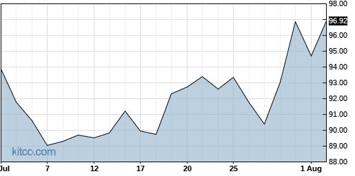 ENSG 1-Month Chart