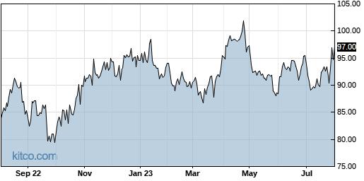 ENSG 1-Year Chart