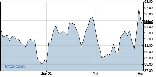 ENSG 3-Month Chart