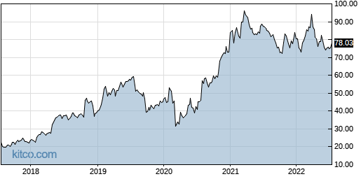ENSG 5-Year Chart