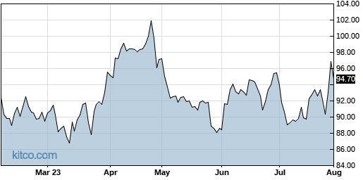 ENSG 6-Month Chart