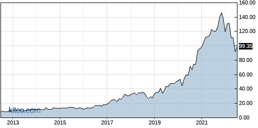 ENTG 10-Year Chart