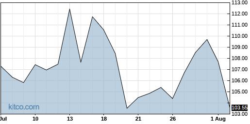 ENTG 1-Month Chart