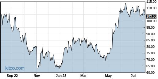 ENTG 1-Year Chart