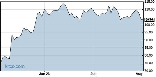 ENTG 3-Month Chart