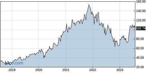 ENTG 5-Year Chart