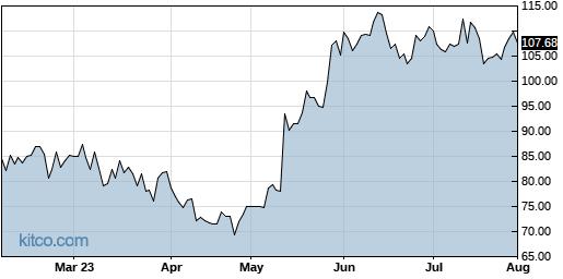 ENTG 6-Month Chart