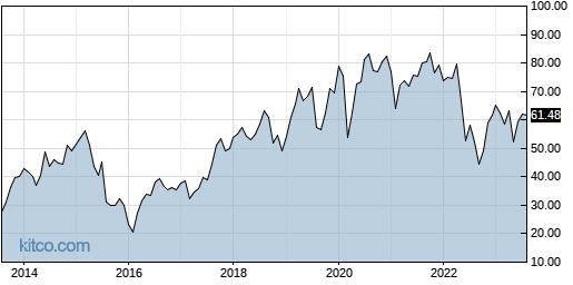 ENV 10-Year Chart