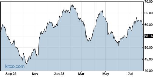 ENV 1-Year Chart