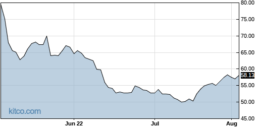 ENV 3-Month Chart