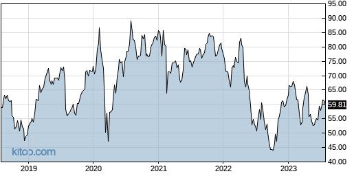 ENV 5-Year Chart