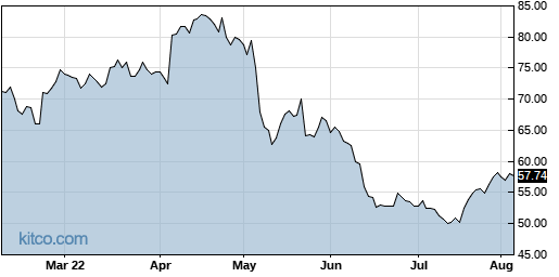 ENV 6-Month Chart