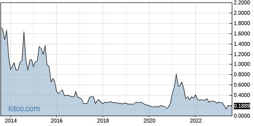 ENZN 10-Year Chart