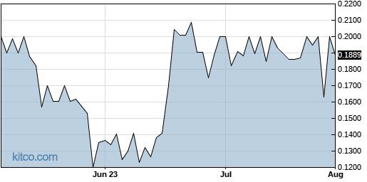 ENZN 3-Month Chart