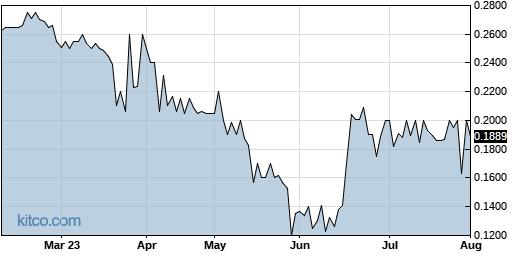 ENZN 6-Month Chart