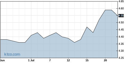 EOD 1-Month Chart