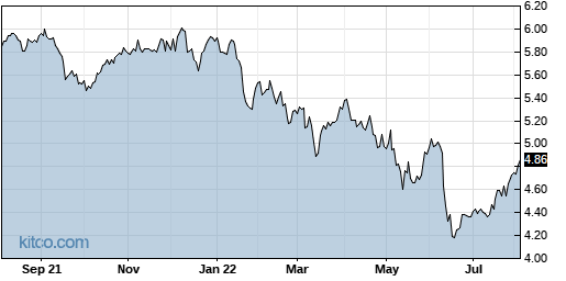EOD 1-Year Chart