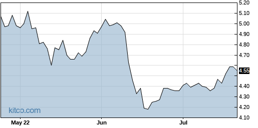 EOD 3-Month Chart