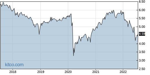 EOD 5-Year Chart