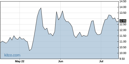 EOLS 3-Month Chart