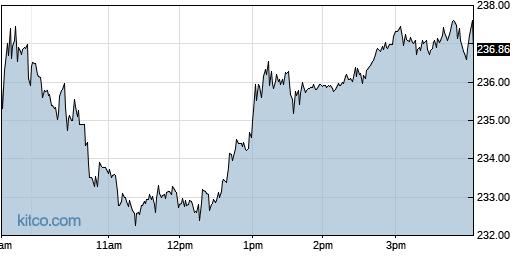 EPAM 1-Day Chart
