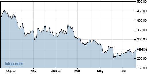 EPAM 1-Year Chart