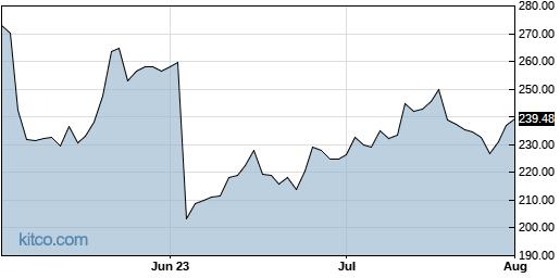 EPAM 3-Month Chart