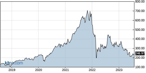 EPAM 5-Year Chart