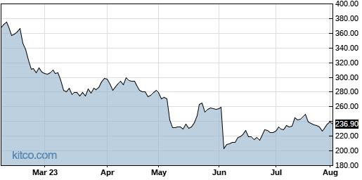 EPAM 6-Month Chart