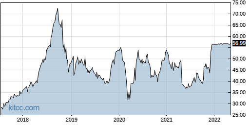 EPAY 5-Year Chart