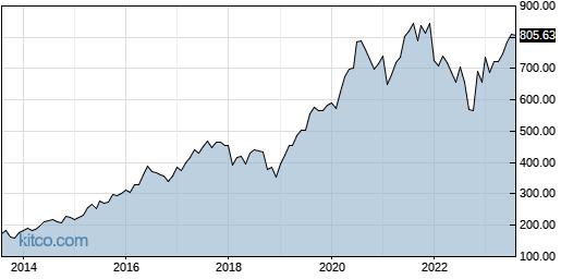 EQIX 10-Year Chart