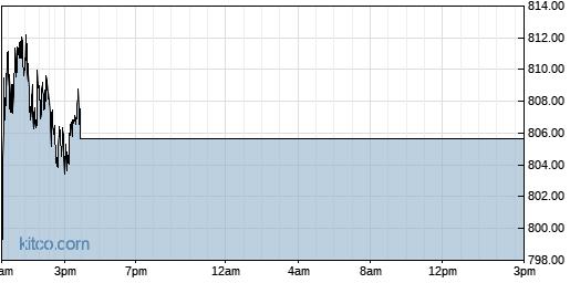 EQIX 1-Day Chart