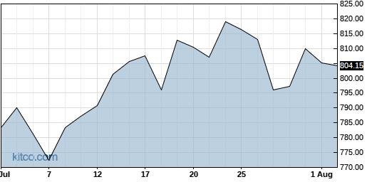 EQIX 1-Month Chart