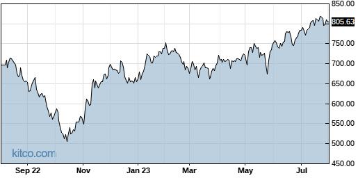 EQIX 1-Year Chart