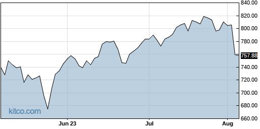 EQIX 3-Month Chart