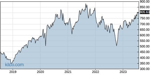 EQIX 5-Year Chart