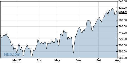EQIX 6-Month Chart