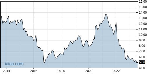ERIC 10-Year Chart