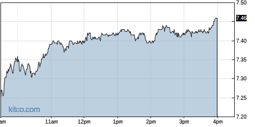 ERIC 1-Day Chart