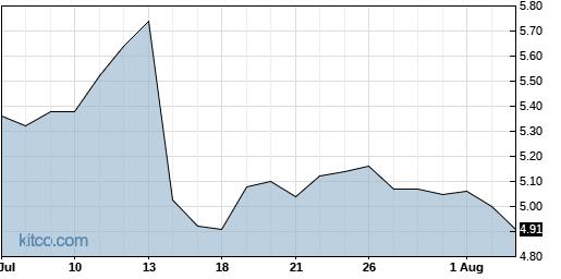 ERIC 1-Month Chart