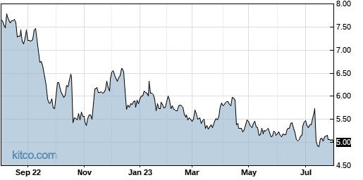 ERIC 1-Year Chart