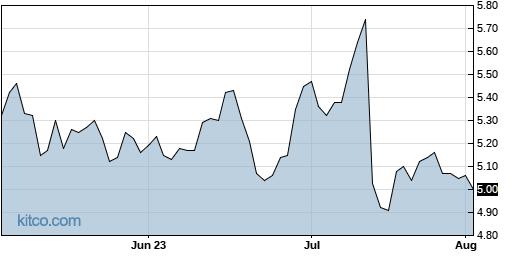 ERIC 3-Month Chart