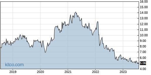 ERIC 5-Year Chart