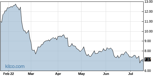 ERIC 6-Month Chart